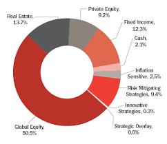 Portfolio Holdings By Asset Category Calstrs Com