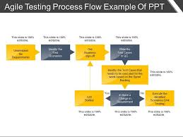 Agile Testing Process Flow Chart Agile Testing Process Flow Example Of Ppt Powerpoint