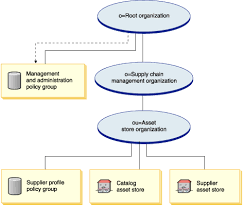 Supply Chain Supplier Hub Organization Structure