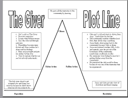 the giver fiona descriptive essay power point help online  the giver schools