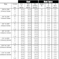 Plug Gauge Tolerance Chart 5 Gauge Steel Thickness Bitant Co
