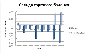 Реферат Статистический анализ внешнеэкономической деятельности РФ  Статистический анализ внешнеэкономической деятельности РФ по направлениям потоков странам субъектам РФ товарам