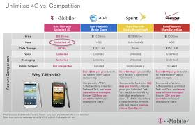 Sprint Cell Phone Comparison Chart Unlimited Cell Phone Plans Comparison Chart Cell Phone
