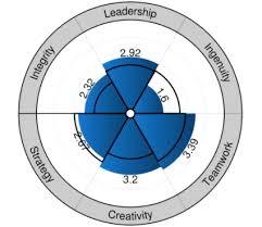 Radar Chart Tableau Radar Charts 360 Qualtrics Support