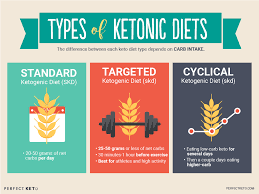 Optimal Ketosis Chart The Comprehensive Guide To Using The Ketogenic Diet For