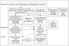 Vademecum For Civil Protection European Commission