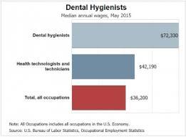 Dental Hygienist Vs Dental Assistant Dental Hygienist Education