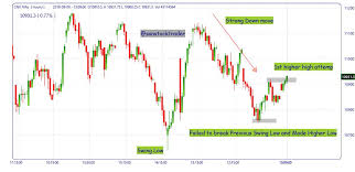 Nifty Spot An Hourly Chart First Sign Of Bullish Structure