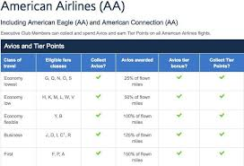 Crediting American Airlines Flights To British Airways