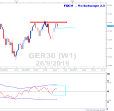 Fxcm Stock Price Chart Ger30 Trades At Overhead Resistance On Weekly Time