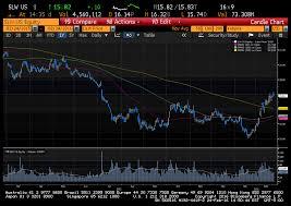 Slw Stock Quote Inspiration Silver Wheaton I Hope You Were Long Wheaton Precious Metals Corp