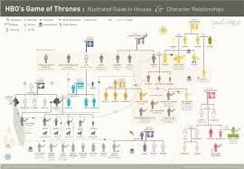 Got Relationship Chart Character Relationship Chart Game Of Thrones Relationships