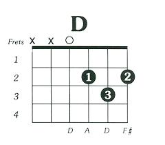 D Major Guitar Chord Chart D Major Guitar Chord