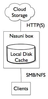 Nasuni Very Cool Technology Standalone Sysadmin