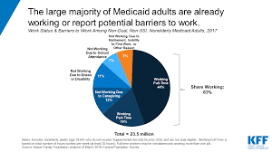 Medicaid Comparison Chart Understanding The Intersection Of Medicaid And Work What