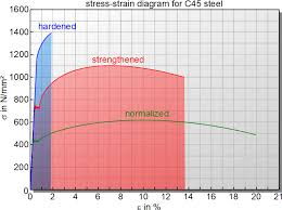 Silver Steel Tempering Chart Quenching And Tempering Tec Science