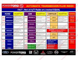 57 Problem Solving Automatic Transmission Fluid Temperature