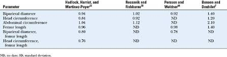 Ultrasound Evaluation Of Fetal Biometry And Normal And