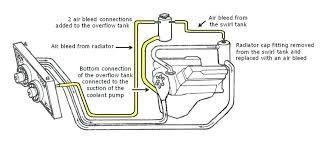north star 4 6 engine diagram wiring diagrams co coolant system 2002 radiator choices cooling system info topic cc north star coolant flow diagram 2002 engine northstar wiring diagram