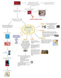 Processing Kony 2012 A Flow Chart