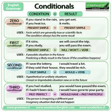 Conditionals Summary Chart Ingles Pdf Aprender Ingles