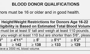 Thorough Weight For Donating Blood Chart Blood Donation