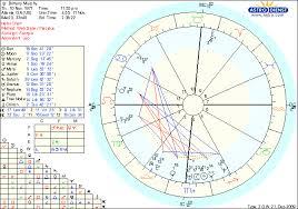 Scorpio Birth Chart Brittany Murphys Horoscope Natal Chart