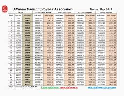 th bipartite settlement arrears charts gross salary gross arrears chart clerk