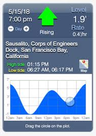 Sf Bay Tide Chart Tide Free Charts Library