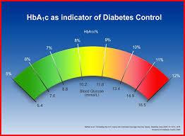 Starship 15 Long Term Goals For Diabetes Management
