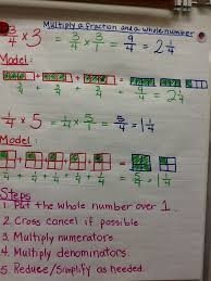 Multiplying Fractions By Whole Numbers Anchor Chart Multiply A Fraction By A Whole Number Anchor Chart Picture