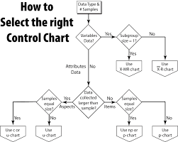How To Make A Control Chart Selecting Control Charts Accendo Reliability