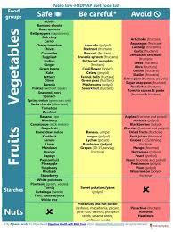 Nonstarchy Vegetables Hledat Googlem Function Food In