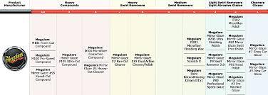Meguiars Buffing Compound Chart Faaqidaad Meguiars Polish Abrasive Chart