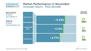 Stocks Should Hit New Record In November If History Is Any