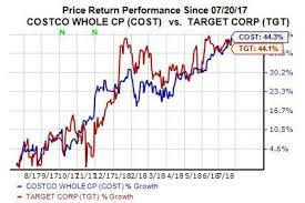Costco Stock Quote Gorgeous Better Buy Costco COST Vs Target TGT Stock Nasdaq