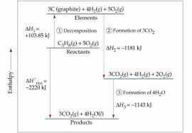 Enthalpy Chart For Compounds Chemistry The Central Science Chapter 5 Section 7