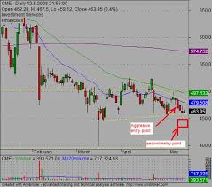 Tip Stock Chart Advanced Entry Ideas For Chart Patterns Trading Strategies