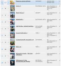 Europe Video Games Sales For Week 48 Uk Week 47 France
