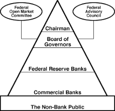 Image result for federal open market committee