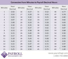 Hours To Minutes Chart Minutes To Decimals Conversion Chart Payroll Management Inc