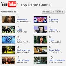 Top Charts Music Videos Youtube Challenges Mtvs Music Video Hegemony With A Chart