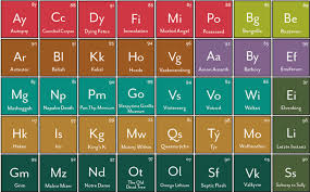 Infographic Of The Day The Periodic Table Of Heavy Metals