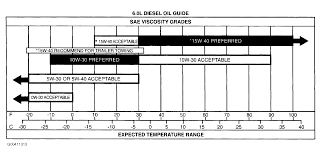 Oil Viscosity Chart Fahrenheit Understanding Why Different Viscosities Are Recommended