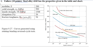 Steel Alloy Properties Chart Solved A An Aircraft Component Is Fabricated From The 43