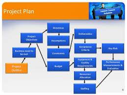 Project Management New Product Development For Amazon