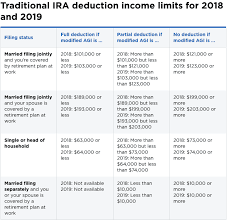 Traditional Versus Roth Ira Comparison Chart Traditional Vs Roth Ira Which Should You Own 2019