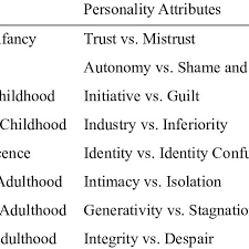 Eriksons Eight Stages Of Psychosocial Development