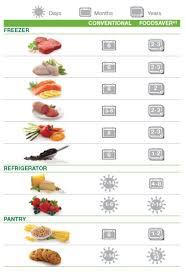 Foodsaver Chart Love Your Kitchen Small Kitchen