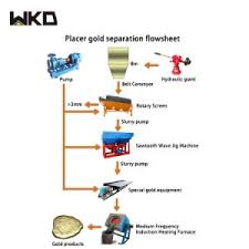 Diamond Mining Process Flow Chart Africa Full Set 150tph Mining Alluvial Gold Extraction Flow Chart